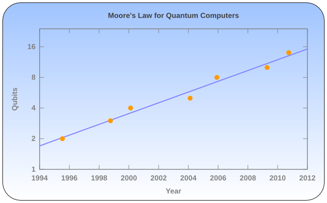 Moore's Law for Quantum Computers